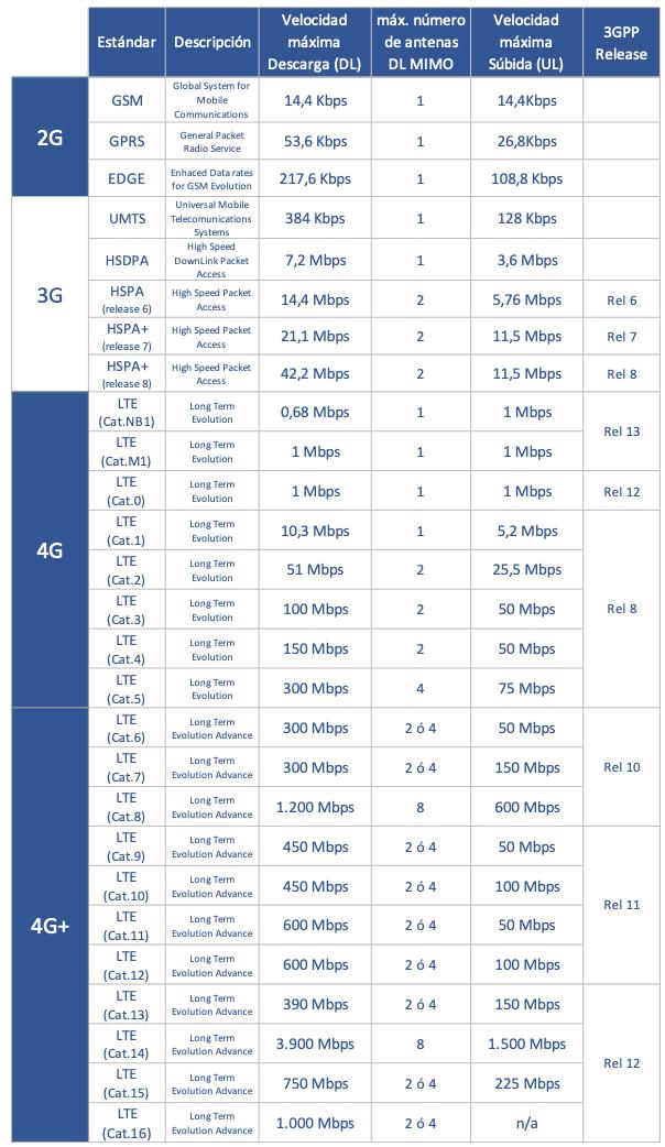 Categorías y velocidades de los terminales móviles por tecnología de Acceso 2G, 3G y 4G