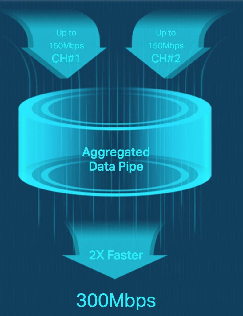 Dual Carrier aggregation MiFi